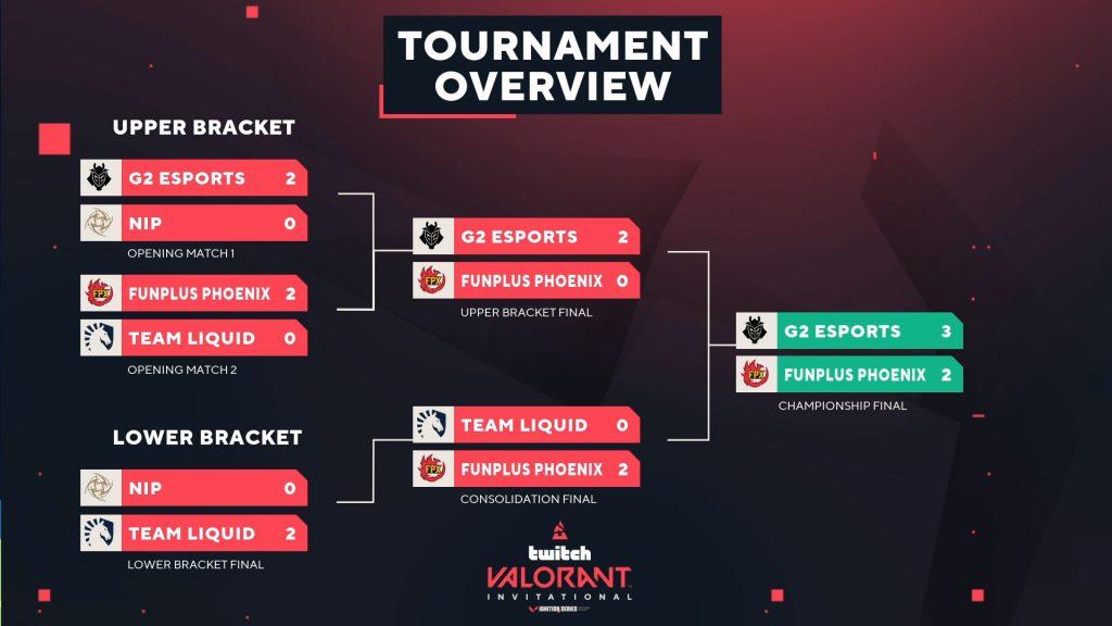 BLAST VALORANT Twitch Invitational tournament overview